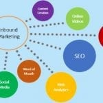 How to Set Up an Inbound Marketing Strategy