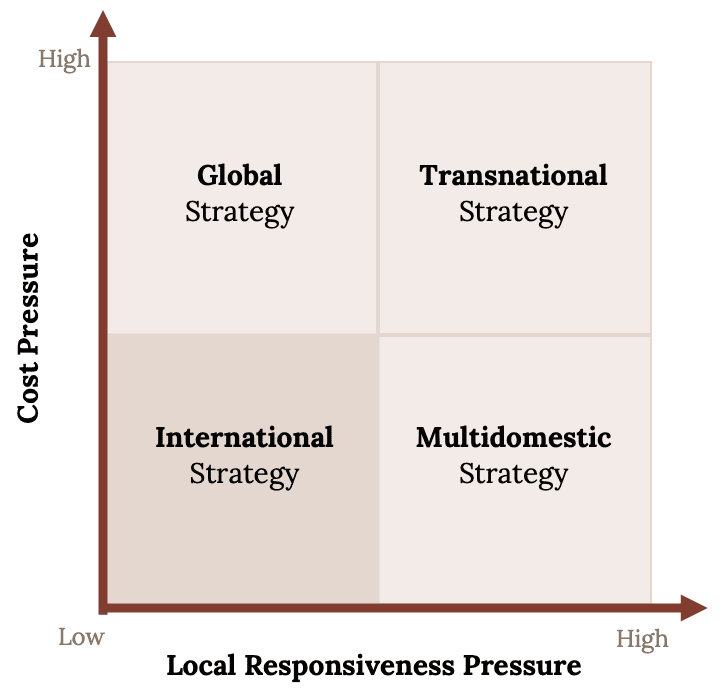Transnational strategy and some interesting facts regarding it