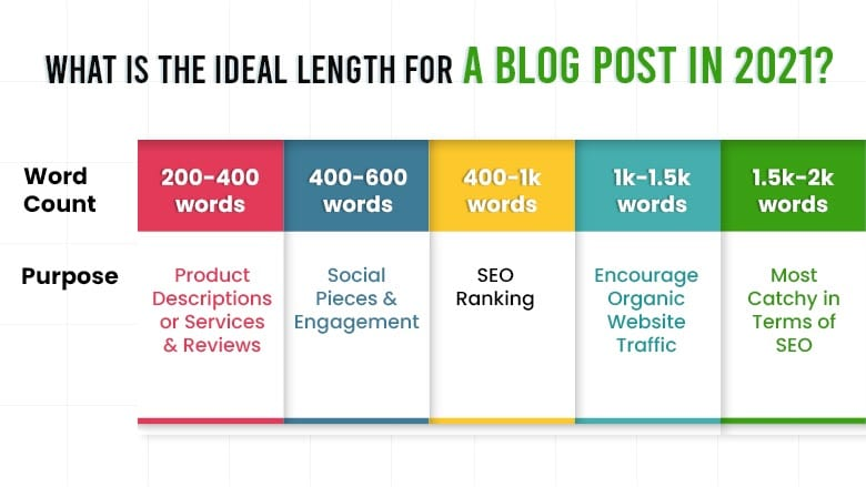 What Is The Ideal Length For A Blog Post In 2021?