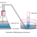 What is the Use of Dihydrogen Gas?