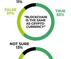 Survey Says 3 of 4 American Adults Don't Know What Blockchain Is