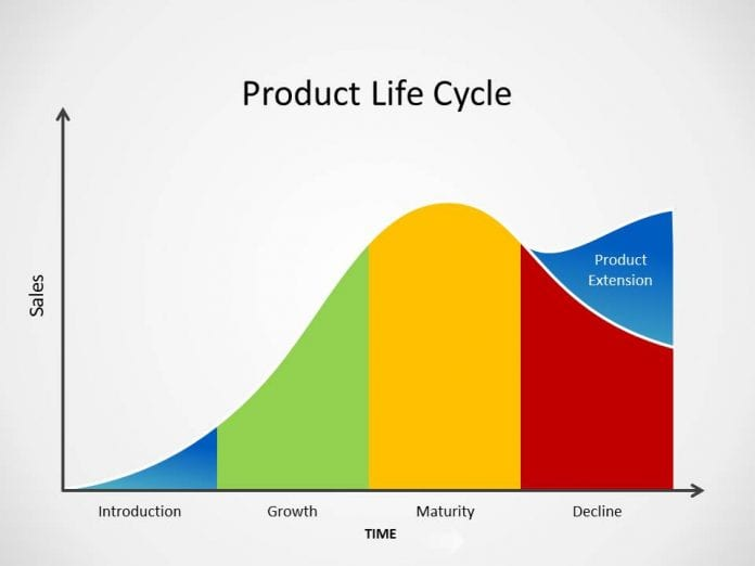 PRODUCT LIFE CYCLE- EXTENSION STRATEGIES
